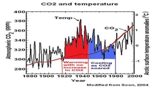 1880-2000 temp o CO2