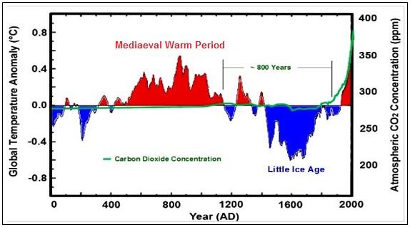 2000 år