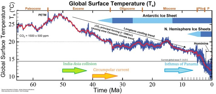 5000 years of temperature change ny 2