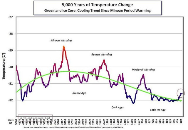 5000 years of temperature change ny