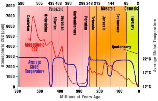 800 miljoner år