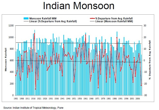 Rajan's Take: Climate Change: How Indian Farmers Beat the ...