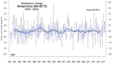Antarctic temp 1979-2017