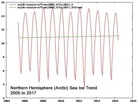 https://klimathotetblog.files.wordpress.com/2017/07/arktis-is-2005-2017.jpg?w=640