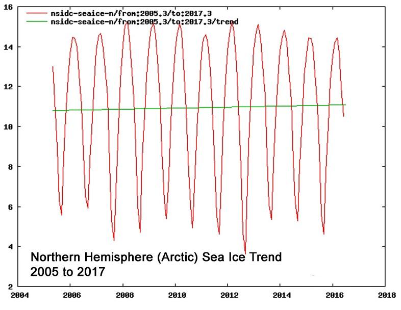 Arktis is 2005-2017
