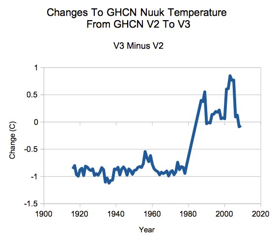 Changes to GHCN Nuuk temperatures