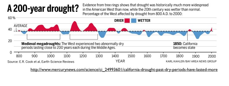 Drought is normal in the west