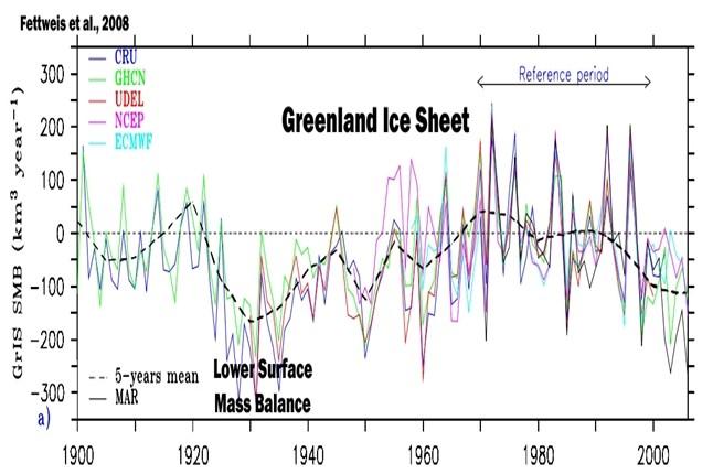 Grönland 1900-talet diagram