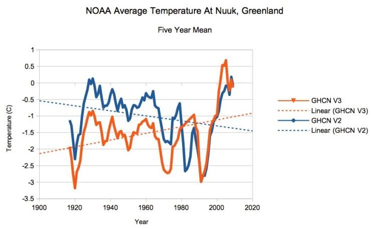 Grönland temp-justeringar