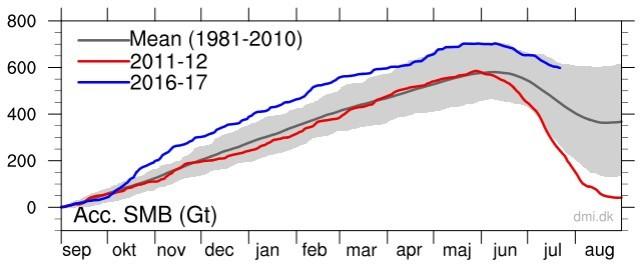 Grönlands isbudget 22 juli 2017