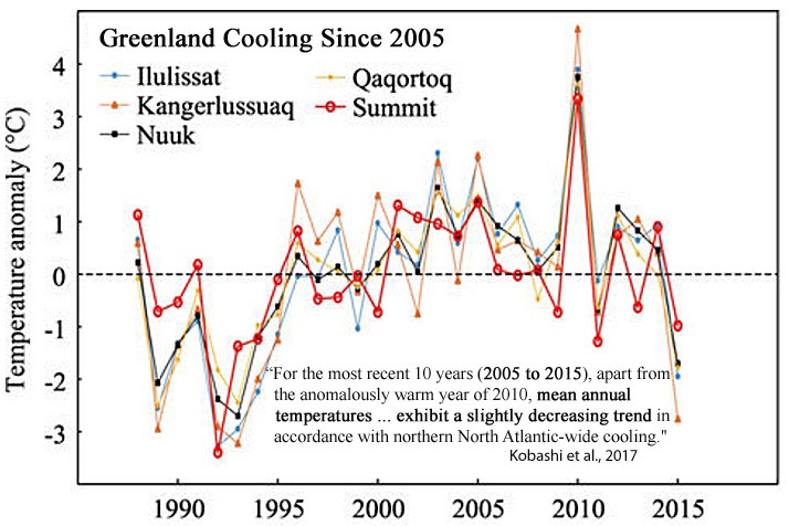 Greenland cooling since 2005