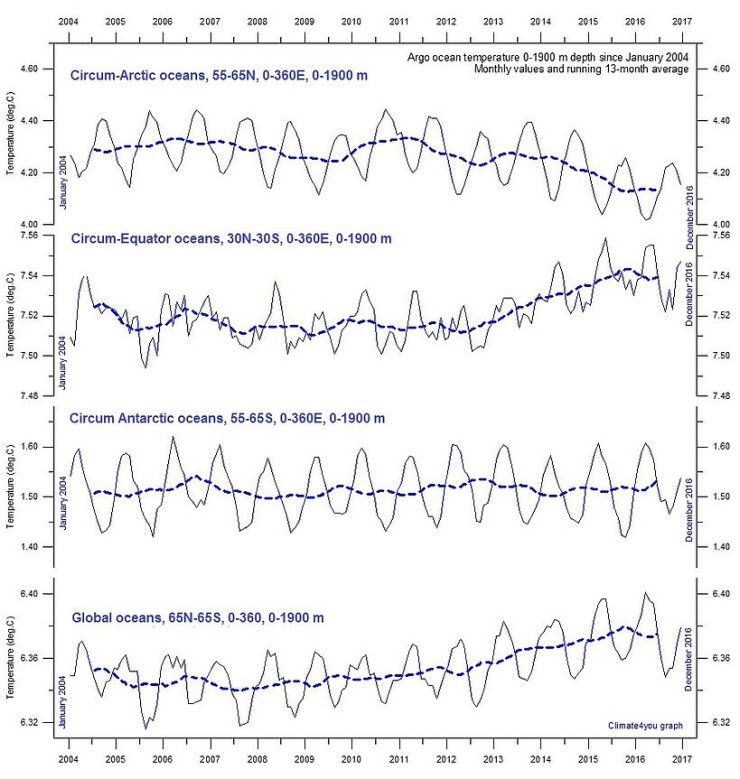 Havstemperaturer enligt ARGO