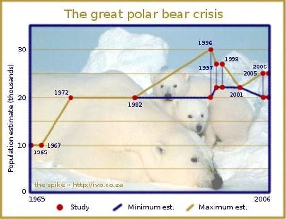 Isbjörnarna 1965-2006 ny
