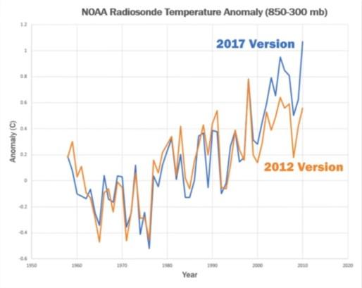 Justeringar av data från radiosonder sedan 2012