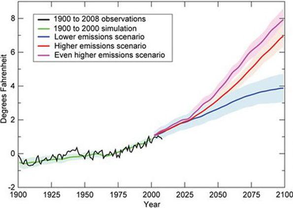 Klimatscenarier ny
