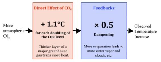 Låg klimatkänslighet