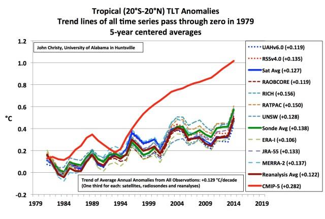 Modeller kontra satelliter, radiosonder och reanalyses i tropikerna