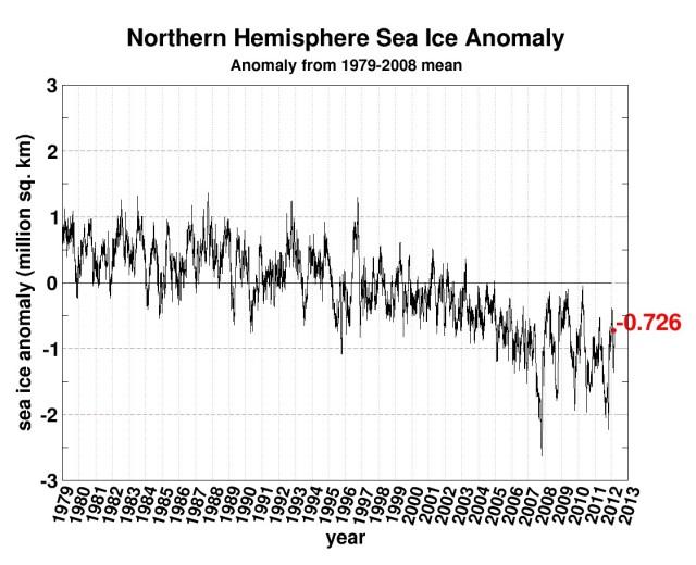 Norhern hemisphere sea ice anomaly