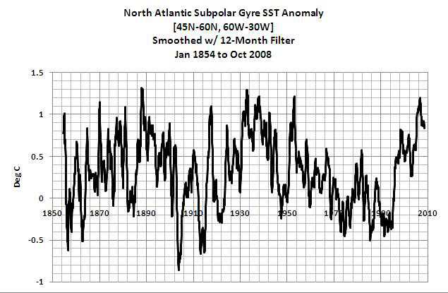 North Atlantic SST