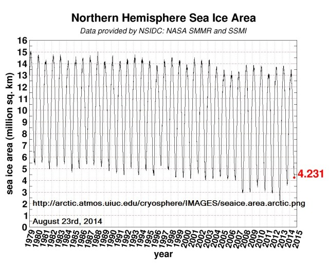 Northern hemisphere sea ice extent