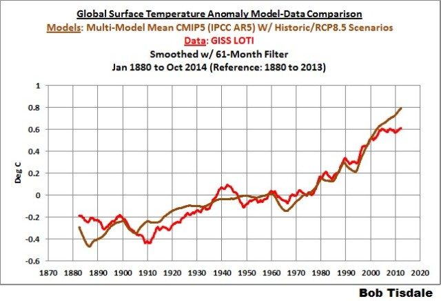 Ocean temp vs models