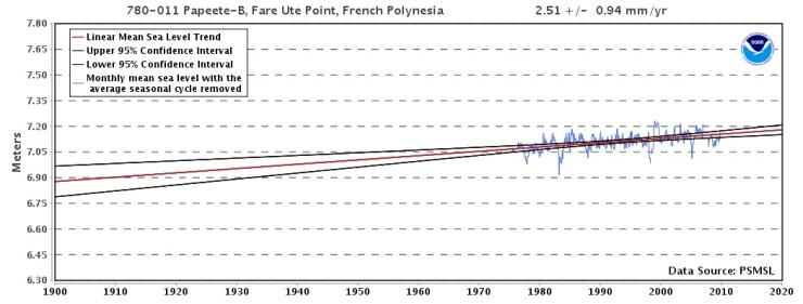 Papete, Franska Polynesien