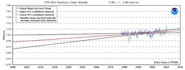 Penrhyn, Cook Islands