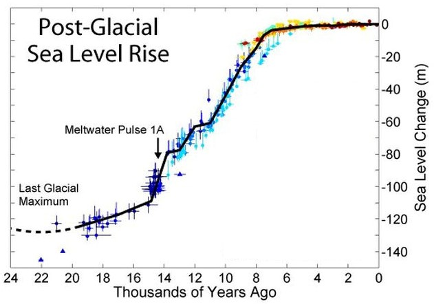 Post-glacial Sea Level Rise