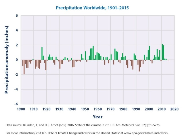 Precipitation worldwide