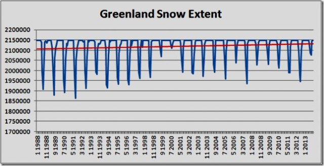 Snow cover, Greenland, Rutgers