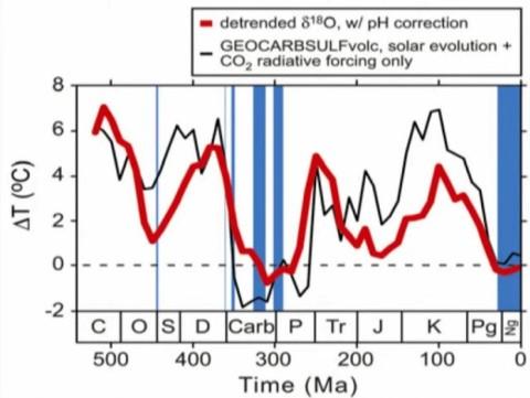 Sol o koldioxid geologiskt ny