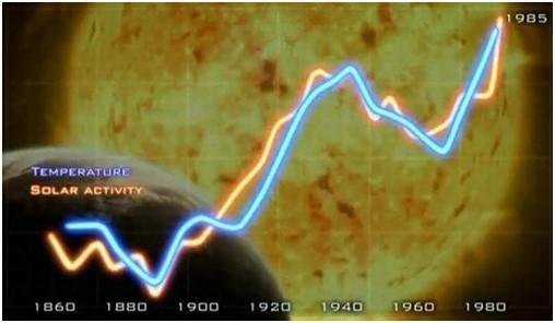 Sol o temo 1880-1985