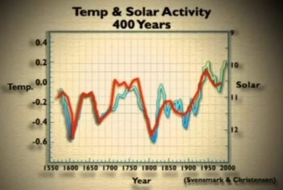 Solaktivitet och co2 400 år