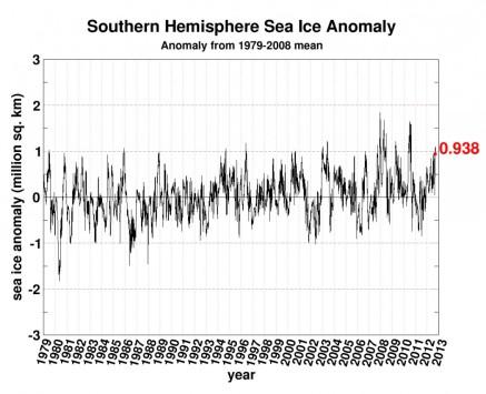Southern Hemisphere Sea Ice Anomaly