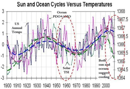 Sun and ocean cycles