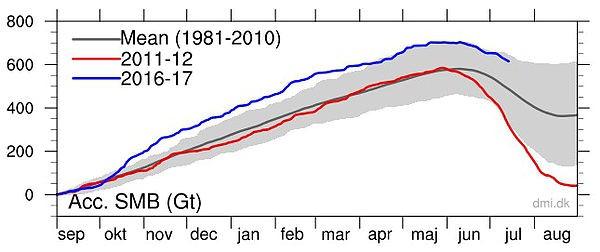 Surface Mass Budget of the Greenland Ice Sheet juli 2017