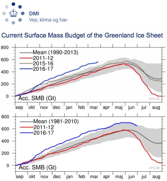 Surface Mass Budget of the Greenland Ice Sheet v1 o v2