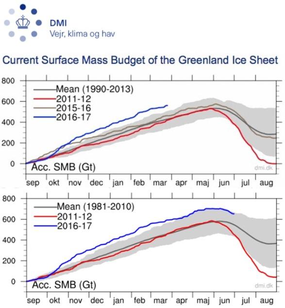 Surface Mass Budget of the Greenland Ice Sheet v1 o v2