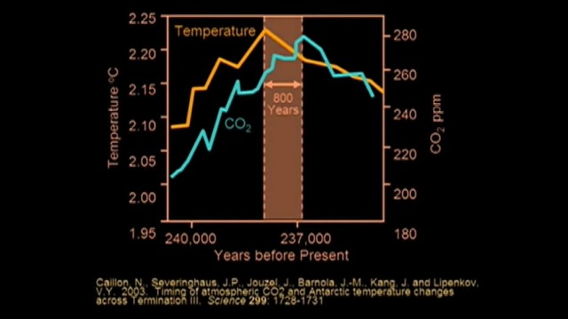 Temp och koldioxid 800 år