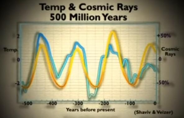 Temp och kosmisk strålning 500 miljoner år