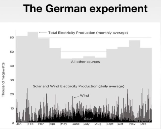 The german Experiment