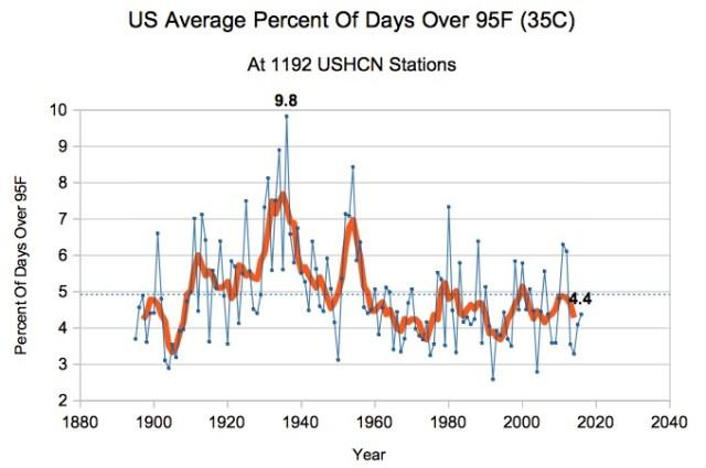USA, dagar över 35 C