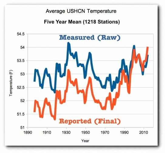 USA, measured - reported