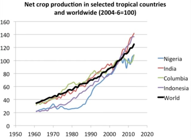Världens jordbruksproduktion