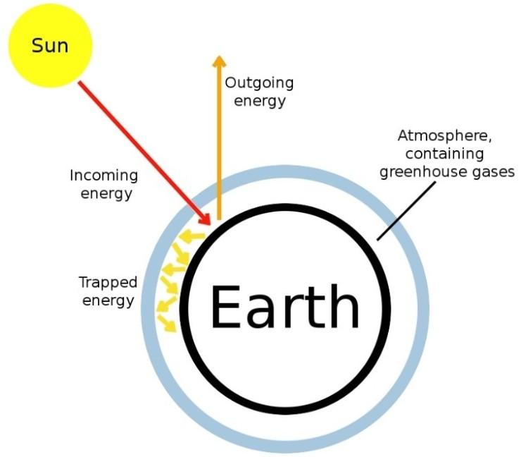 Växthuseffekten