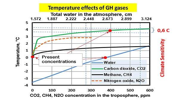 Växthusgaser logaritmiska