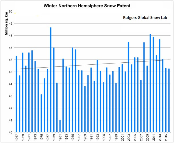 Winter Northern Hemisphere Snow Extent