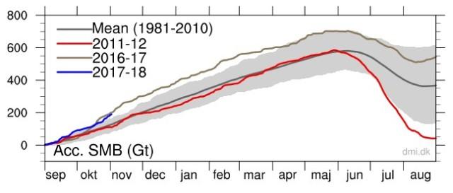 Grönland 2016-18