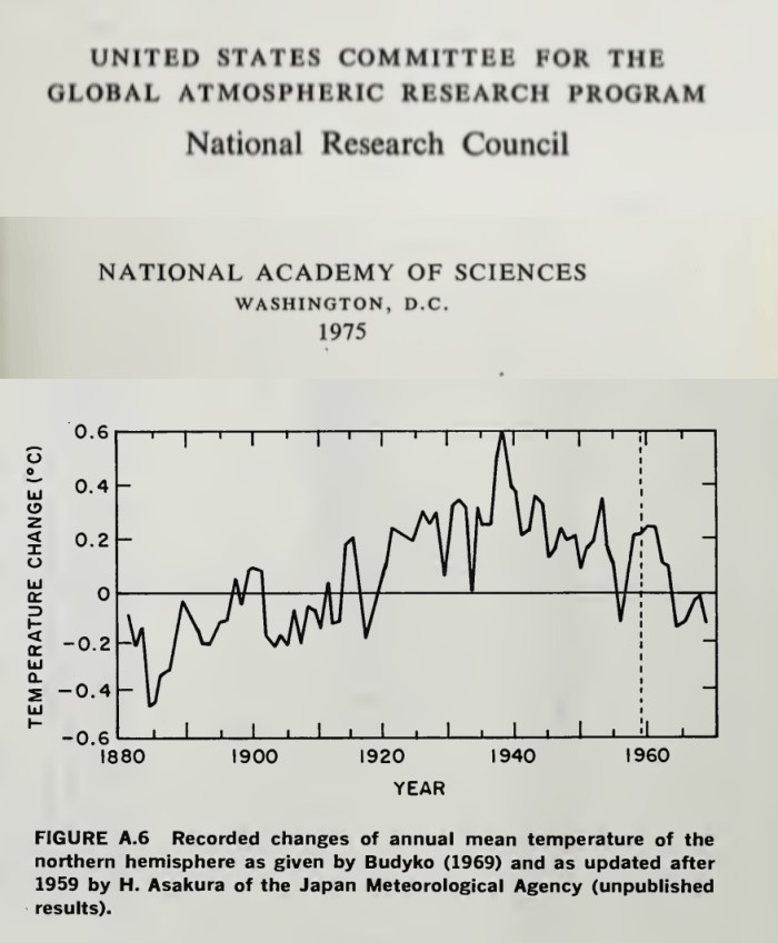 National Academy of Science 1975