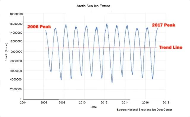 Sea Ice Extent 2006-2017